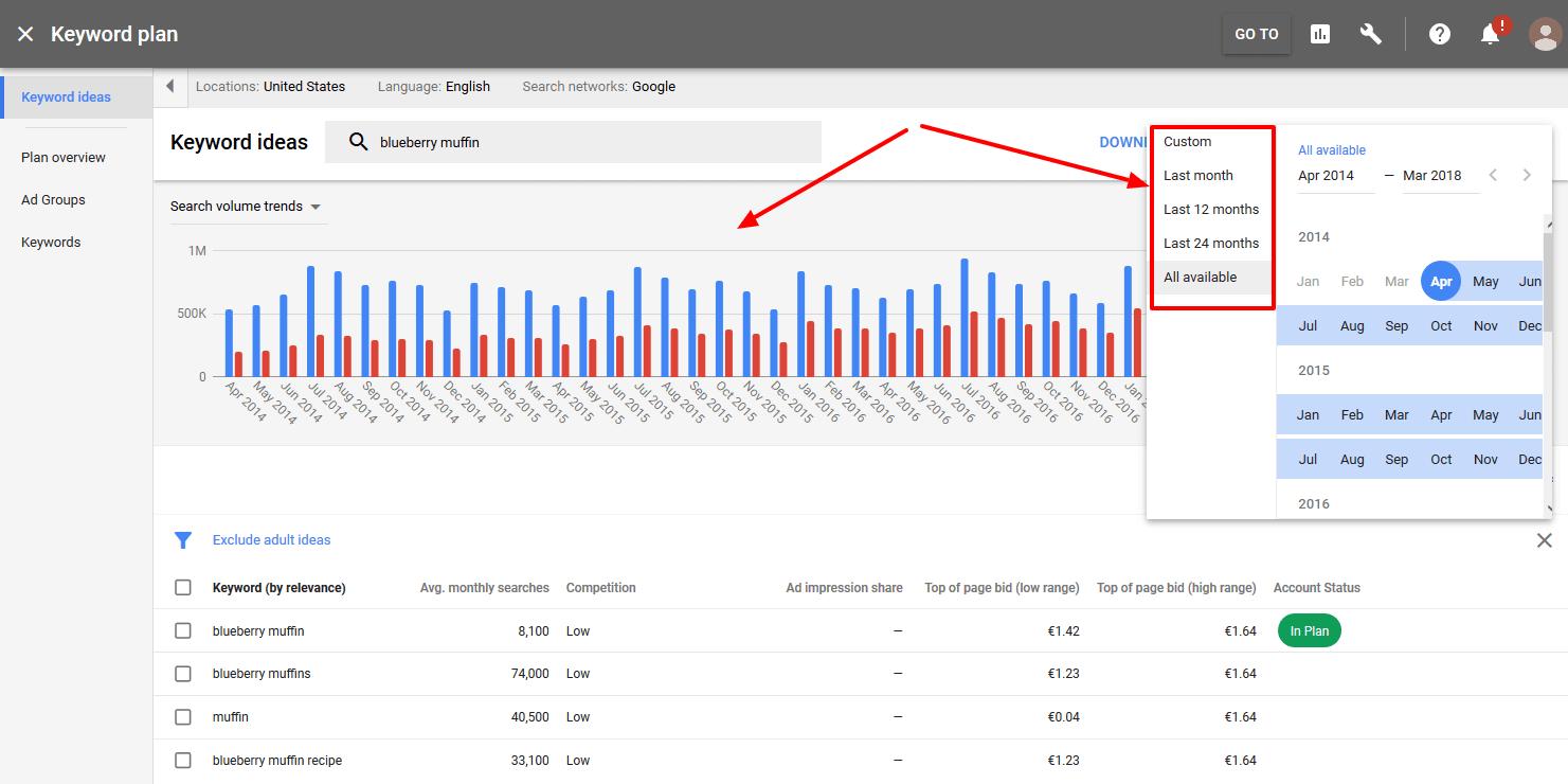 Google keyword-planner tool