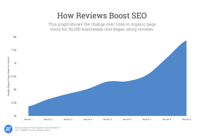 review increases traffic chart