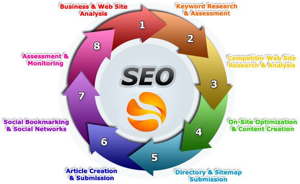 seo steps to follow